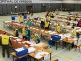 Forum voor Democratie wint in de regio: 'Werk aan de winkel'