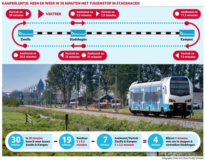 Het zou net kunnen: binnen een half uur heen en terug op 't Kamperlijntje met een tussenstop op Stadshagen.