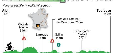 Sprinters zien nieuwe kans op dagsucces in Toulouse