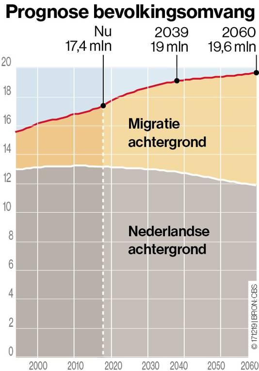Prognose bevolkingsomvang