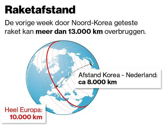 De geteste raket kan meer dan 13.000 km overbruggen