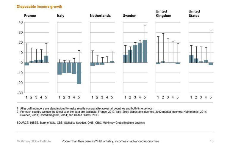 De grafiek uit het rapport van McKinsey. Klik op de afbeelding om hem groter te maken. Beeld McKinsey