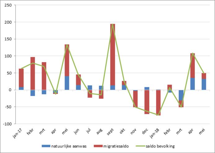 Loop van de bevolking Deventer per maand vanaf 1-1-2017
