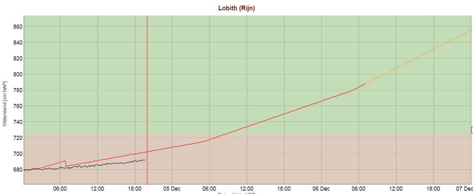 Het waterpeil bij Lobith de afgelopen en de komende dagen.