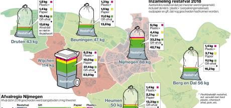Wijchenaren en Nijmegenaren zijn met meeste restafval de stoutste jongetjes van de klas