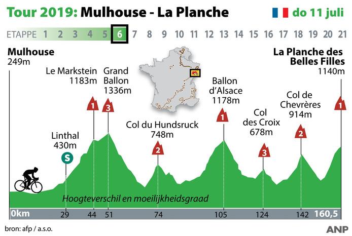 2019-06-26 14:37:47 Profiel Touretappe 6, Mulhouse - La Planche des Belles Filles donderdag 11 juli. ANP INFOGRAPHICS