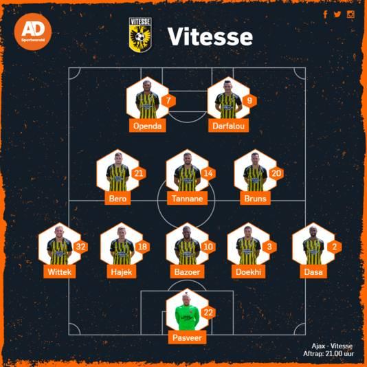 De vermoedelijke opstelling van Vitesse