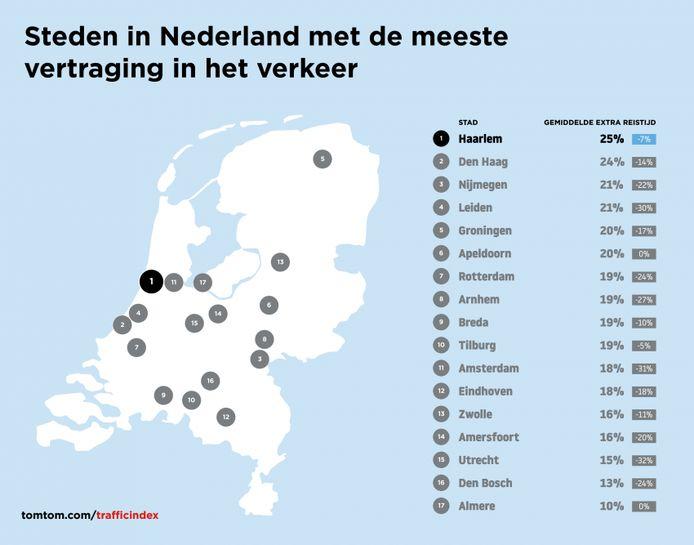 De steden in Nederland met de meeste vertraging in het verkeer in 2020.