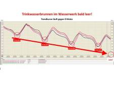 Dreigend tekort aan drinkwater in gemeenten net over de Duitse grens