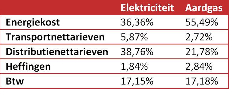 De resultaten zijn gebaseerd op de gemiddelde prijzen van augustus 2018  voor een gemiddeld jaarverbruik voor elektriciteit van 3.500 kWh (tweevoudige meter: 1.600 kWh dag en 1.900 kWh nacht) en een jaarverbruik voor aardgas van 23.260 kWh (verwarming).