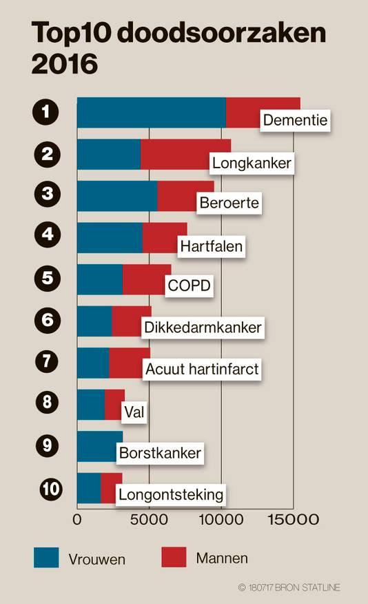 De top 10 doodsoorzaken in Nederland