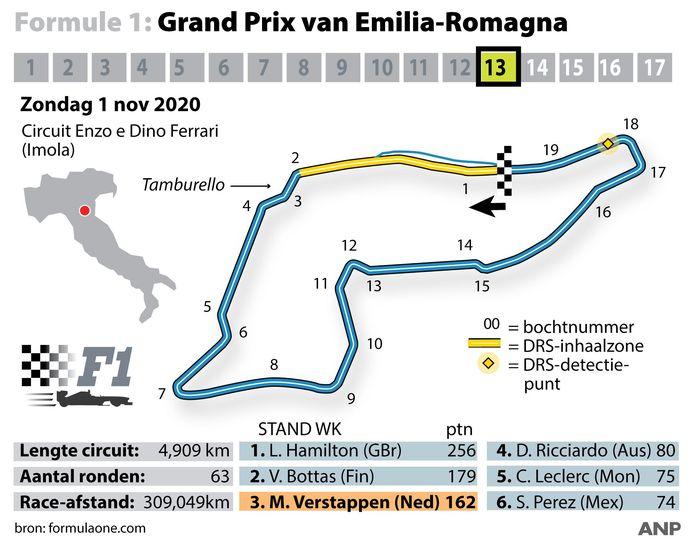 2020-10-28 11:46:53 Formule 1: Grand Prix van Emilia-Romagna op circuit van Imola. ANP INFOGRAPHICS