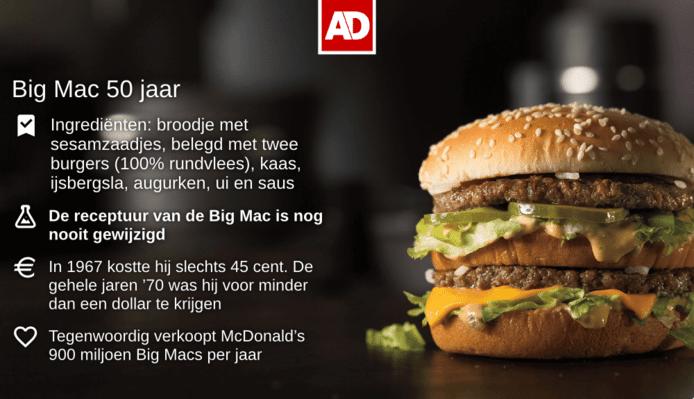 50 Weetjes Over De 50 Jarige Big Mac Economie Ad Nl