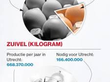 Utrechtse boeren produceren veel meer dan we hier op kunnen