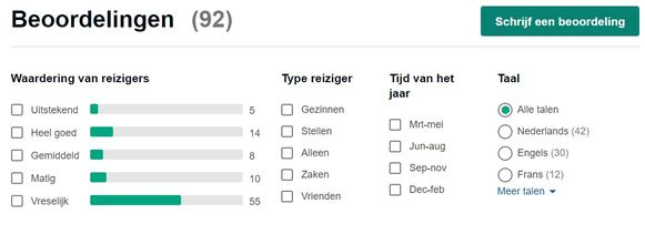 Fetch hoort bij de slechtste restaurants van Gent volgens de TripAdvisor-gebruikers.