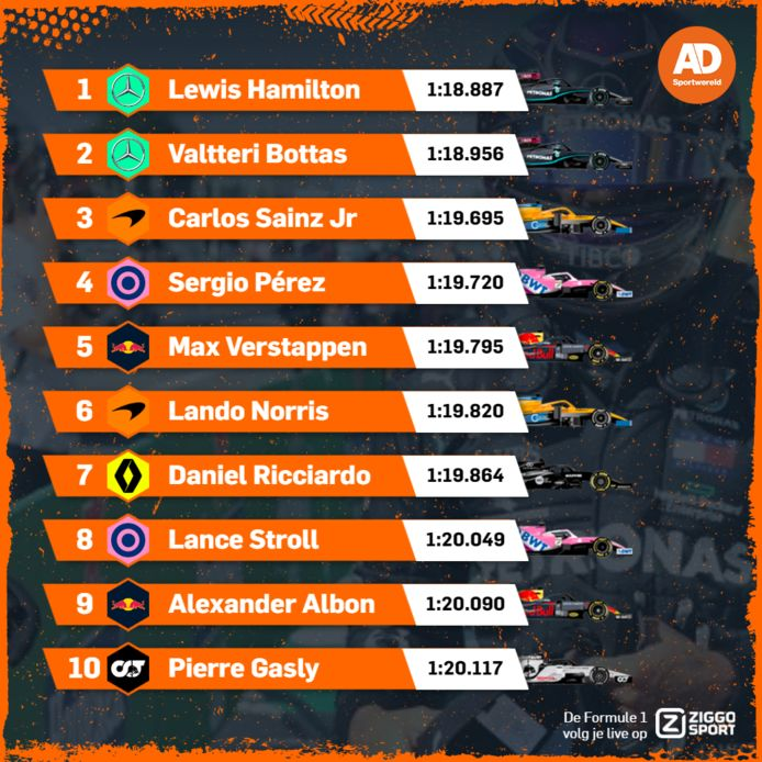 Uitslag kwalificatie GP van Italië.