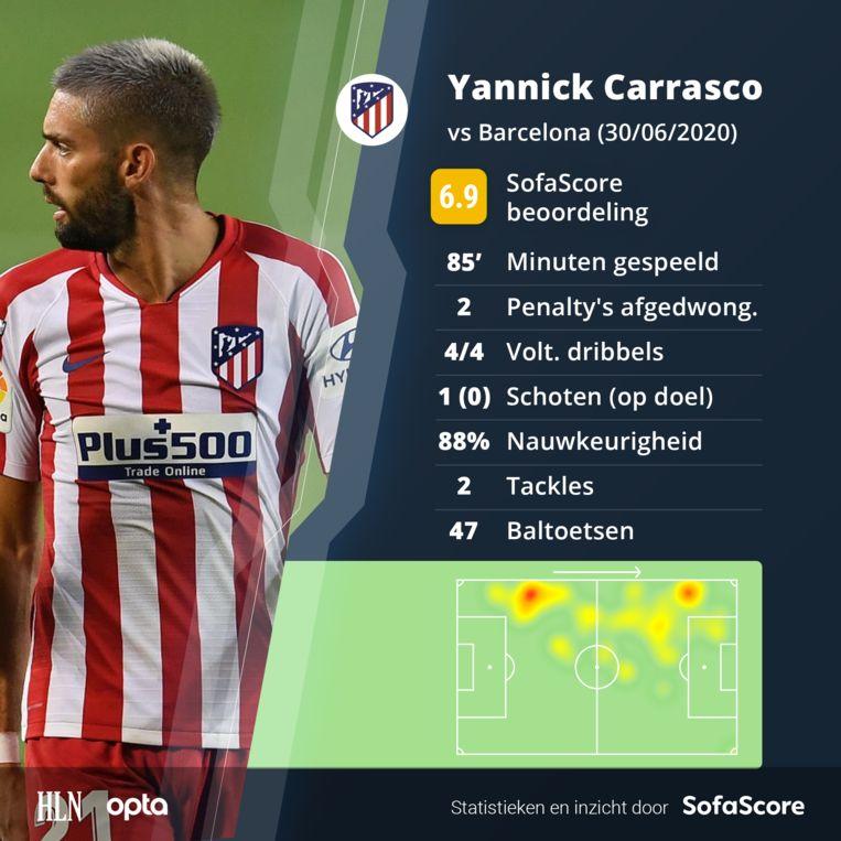 De wedstrijd van Carrasco.