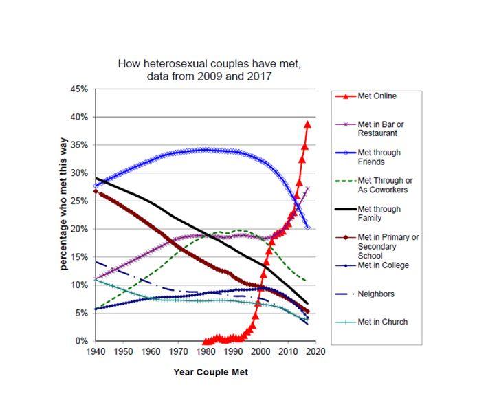 Graphique illustrant la progression des rencontres en ligne chez les couples hétérosexuels (courbe rouge)