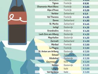 Van 1 tot 7,80 euro: zo fel verschilt prijs van glas cola in skigebieden