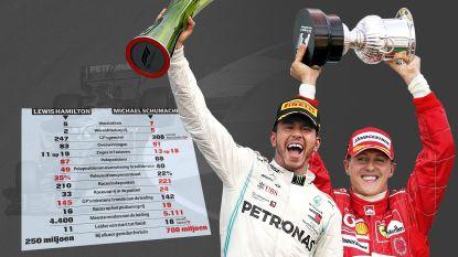 Vandaag op 1 wereldtitel van mekaar, en toch is Hamilton nú al groter dan Schumacher