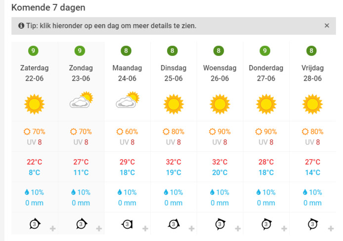 De weersvoorspelling voor komende week in Zwolle.