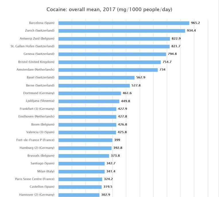 Met 822,9 milligram is Antwerpen in 2017 derde in Europa in een lijst van steden met het hoogste restant van cocaïne. Dat wil zeggen dat in het rioolwater van 1.000 Antwerpenaars in één dag bijna 1 gram aan cocaïneresten werd gevonden.