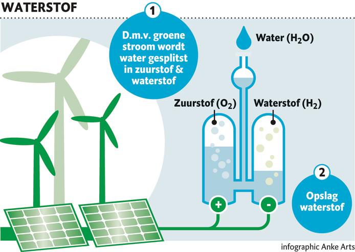 Maken waterstof dmv groene stroom