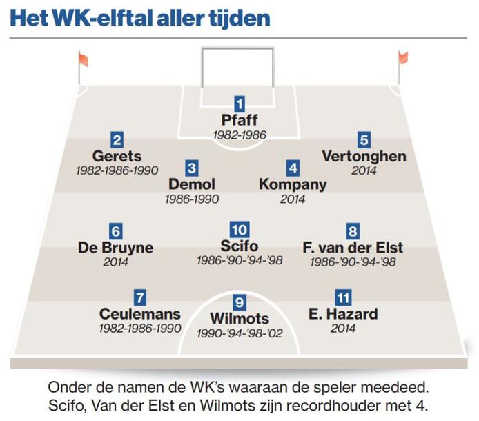 Het beste WK-elftal van België allertijden