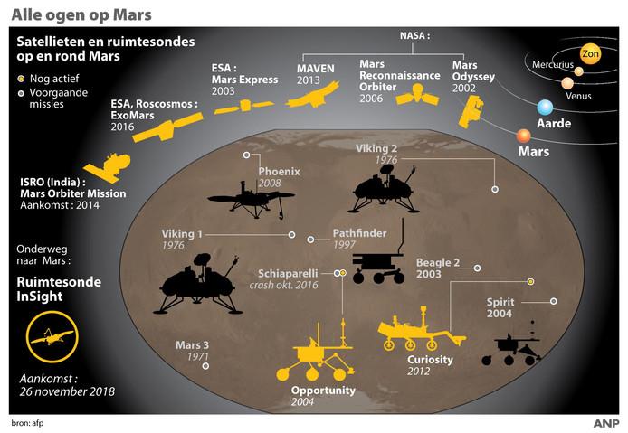Overzicht van de ruimtemissies naar rode planeet.