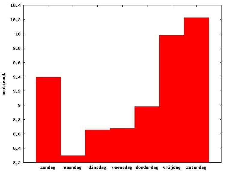 Op deze grafiek is te zien dat maandag de minst vrolijke dag is, en zaterdag de vrolijkste Beeld De Volkskrant