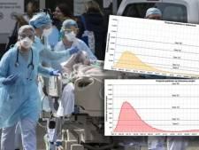 D'ici une semaine et demie, la situation dans nos hôpitaux pourrait devenir complètement incontrôlable