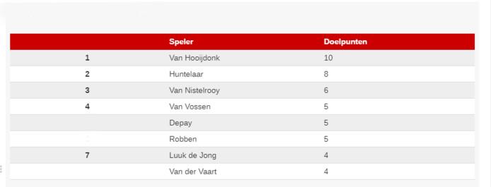 Meeste goals als invaller in het Nederlands elftal.