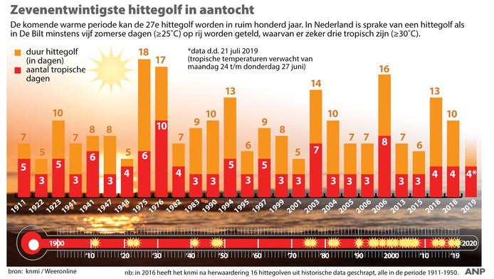 2019-06-21 12:57:17 Zevenentwintigste hittegolf in aantocht, overzicht hittegolven in Nederland. ANP INFOGRAPHICS