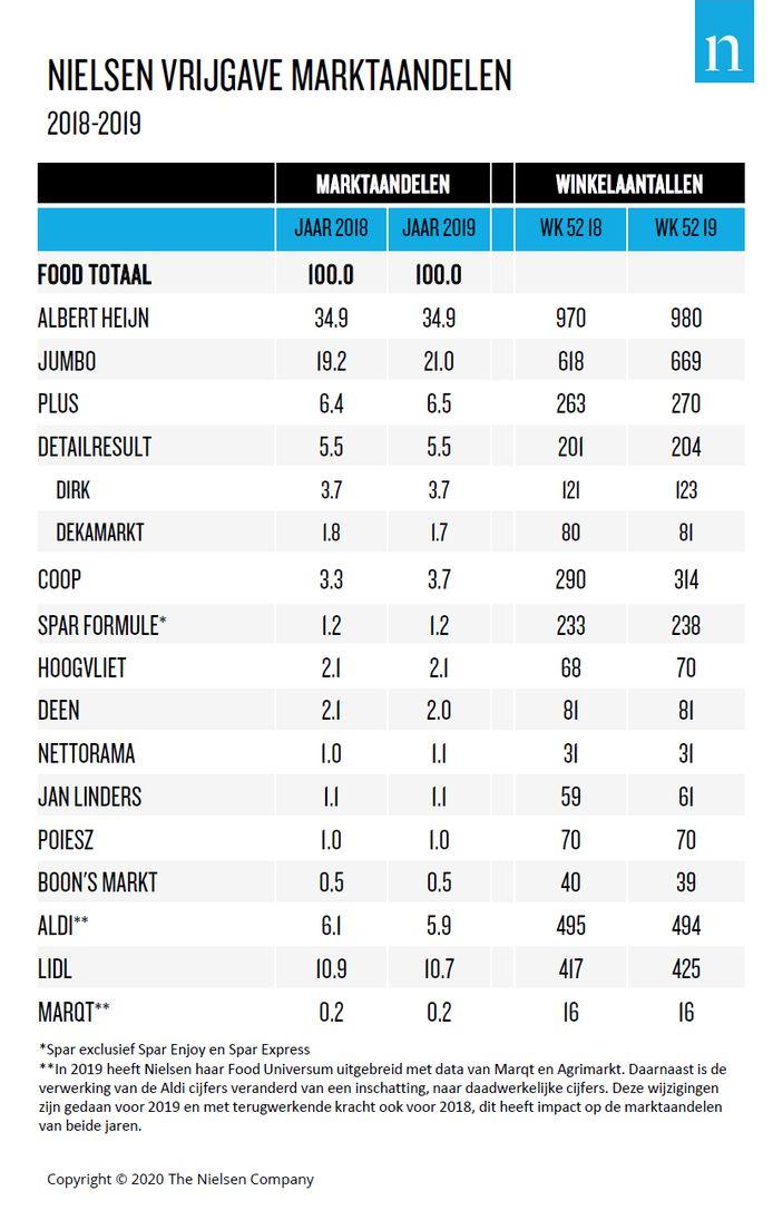 Marktaandeel supermarkten