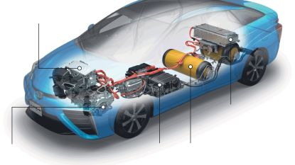 Waterstofauto duurder en minder duurzaam dan elektrische variant