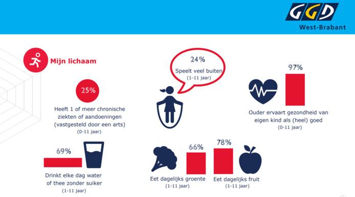 De gezondheid van kinderen in West-Brabant volgens de GGD.