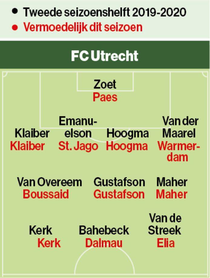 FC Utrecht vorig seizoen en nu.