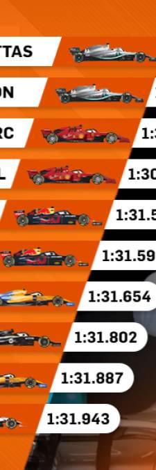 Verstappen in laatste training vijfde op dikke seconde van Bottas