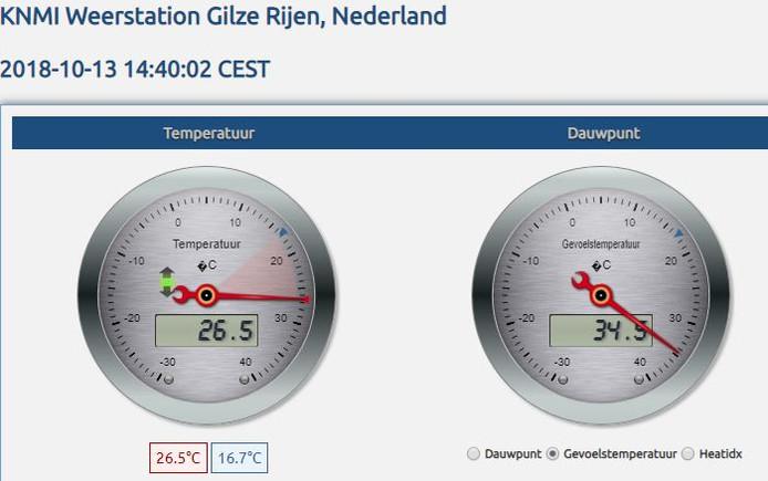 KNMI-meetstation Gilze Rijen. De wijzer geeft de actuele temperatuur aan.