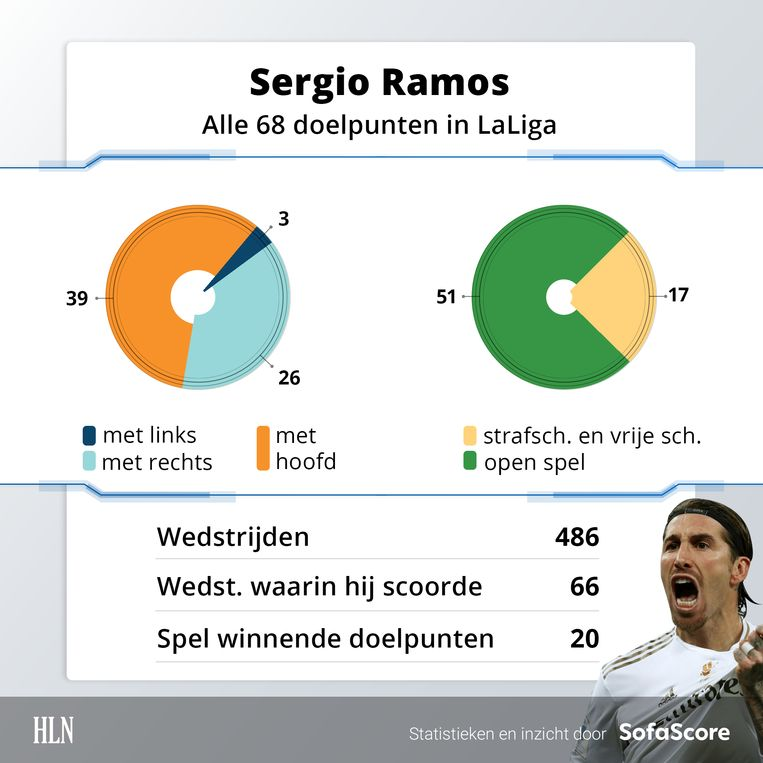 De statistieken van Sergio Ramos.