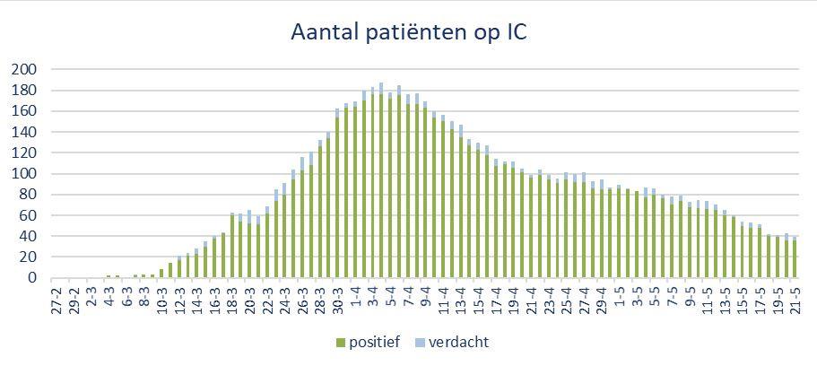 Aantal patiënten op Brabantse ic's