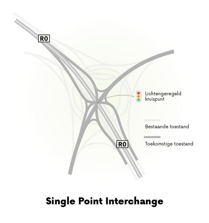 Op een Single Point Interchange komen alle banen uit op één kruispunt met verkeerslichten