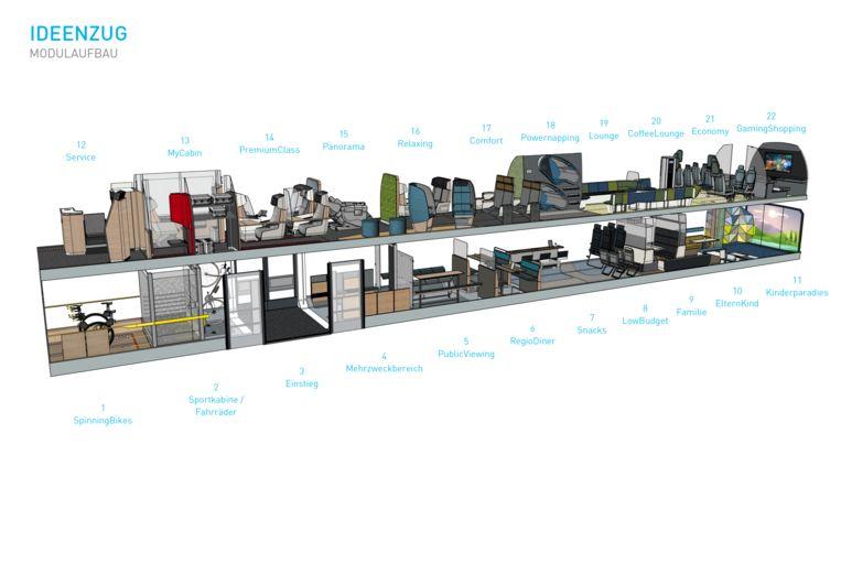 Alle mogelijkheden in de Ideenzug van DB Regio. Beeld Stonner IP GmbH