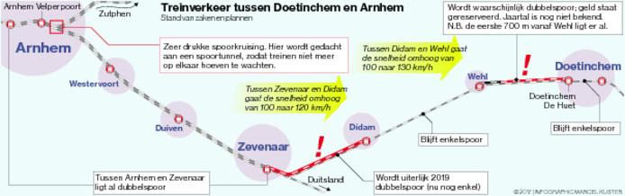 Infographic over de werkzaamheden aan het spoor tussen Doetinchem en Arnhem