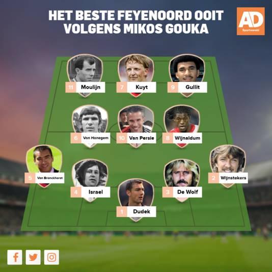 Het beste Feyenoord ooit volgens Mikos Gouka.