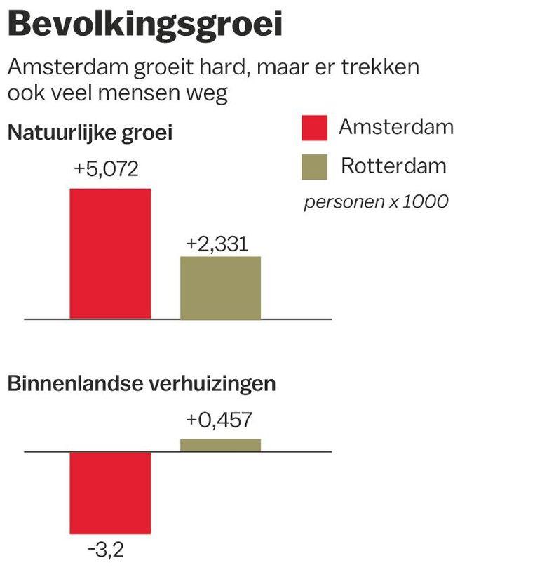 Bevolkingsgroei in Amsterdam en Rotterdam Beeld Demi Idsinga