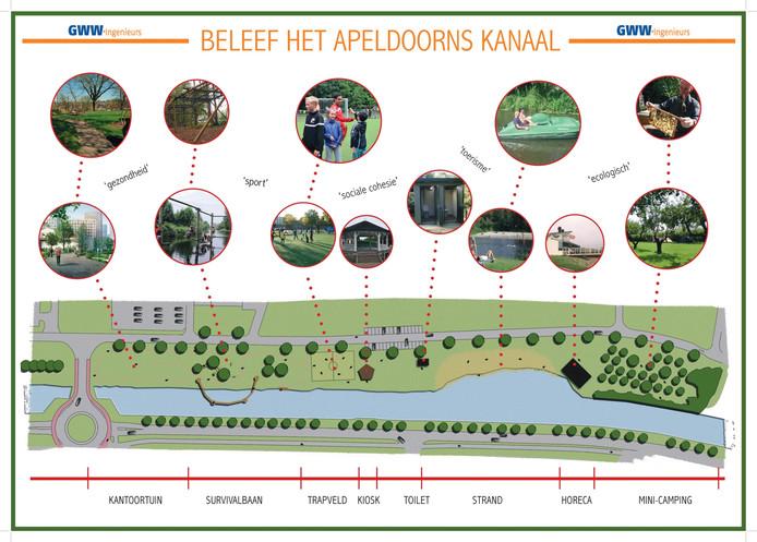'Beleef het Apeldoorns Kanaal', plan voor Apeldoorns Kanaal op de grens van Dieren en Spankeren.
