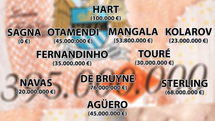 Het duurste Premier League-elftal ooit: Manchester City stelde tegen West ham United voor 395.000.000 euro aan spelers op.