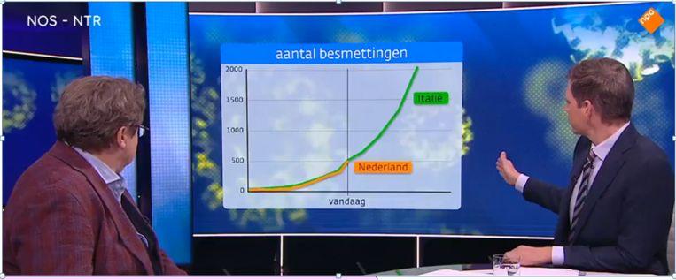 Besmettingscurve getoond tijdens Nieuwsuur, 11 maart Beeld