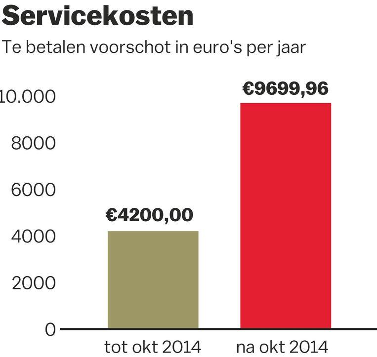 Het verschil in servicekosten Beeld Jorris Verboon/ Het Parool